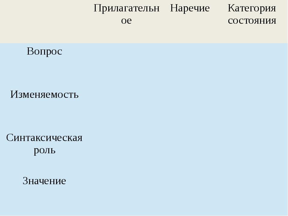 Прилагательное Наречие Категория состояния Вопрос Изменяемость Синтаксическа...