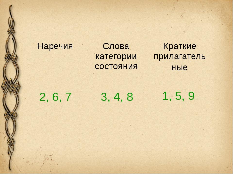 2, 6, 7 3, 4, 8 1, 5, 9 Наречия Слова категории состояния Краткиеприлагатель...
