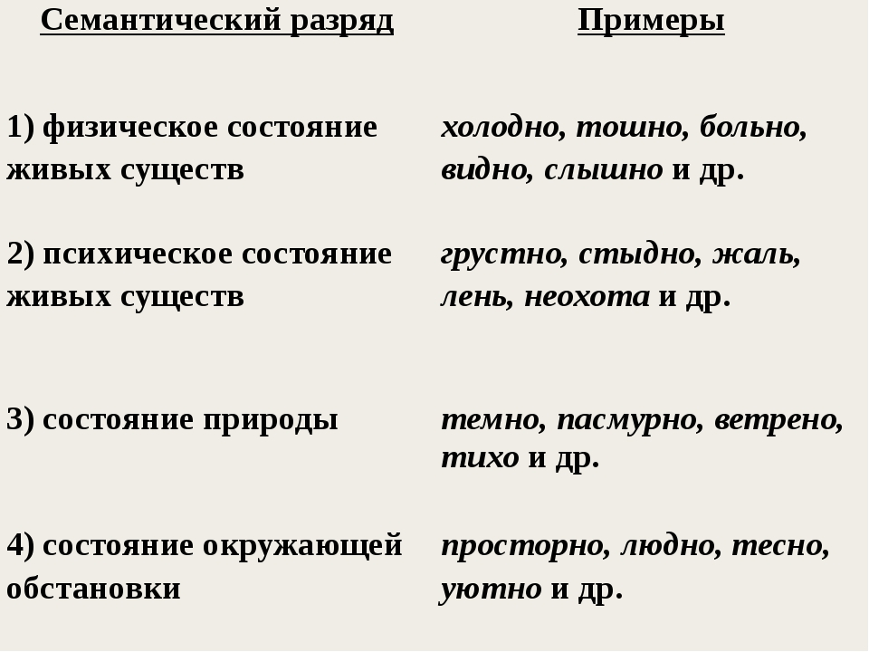 Семантический разряд Примеры 1) физическоесостояние живых существ холодно, т...