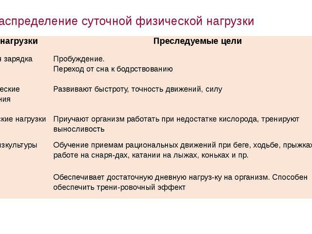 Распределение суточной физической нагрузки Вид нагрузки Преследуемые цели Утр...