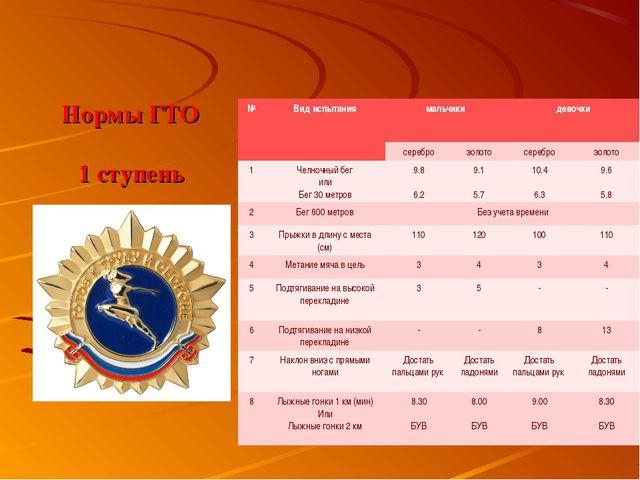 Нормы ГТО 1 ступень №Вид испытаниямальчикидевочки сереброзолотосеребро...