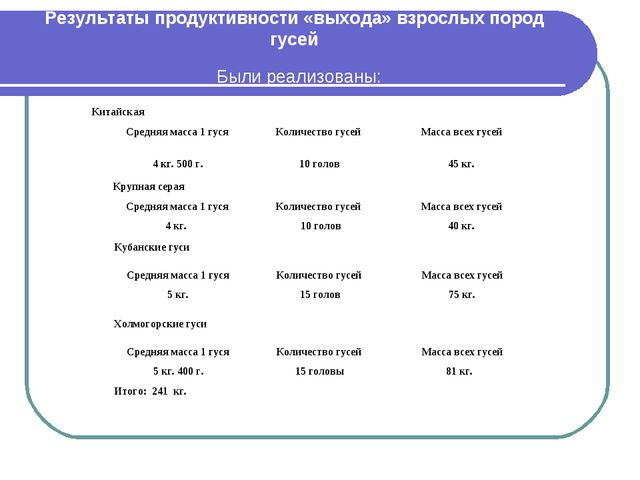 Результаты продуктивности «выхода» взрослых пород гусей Были реализованы: Кит...
