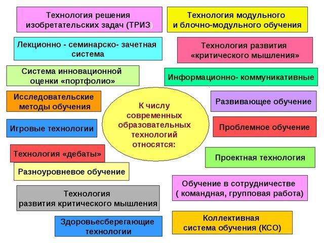 К числу современных образовательных технологий относятся: Исследовательские м...