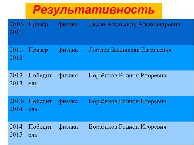 Результативность опыта 2010-2011Призёр физикаДвали Александр Александрови...