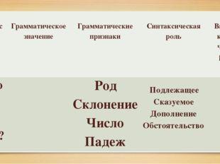 Вопрос Грамматическое значение Грамматические признаки Синтаксическая роль В