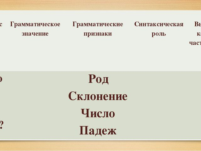 Вопрос Грамматическое значение Грамматические признаки Синтаксическая роль В...