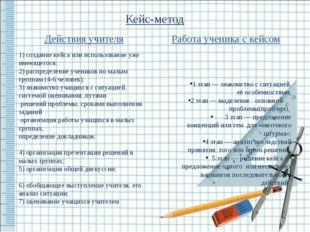 Кейс-метод Действия учителя 1) создание кейса или использование уже имеющегос