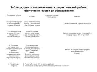 Таблица для составления отчета о практической работе «Получение газов и их об