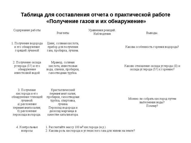 Таблица для составления отчета о практической работе «Получение газов и их об...