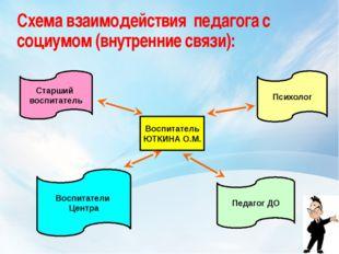 Схема взаимодействия педагога с социумом (внутренние связи): Воспитатель ЮТКИ