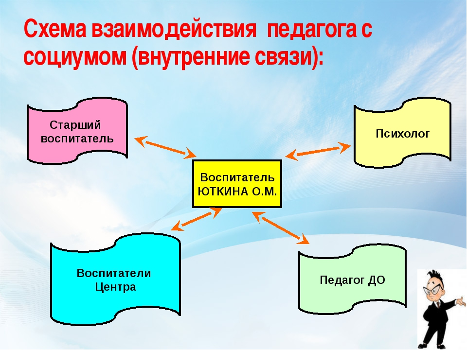 Схема взаимодействия педагога с социумом (внутренние связи): Воспитатель ЮТКИ...