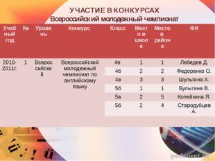 УЧАСТИЕ В КОНКУРСАХ Всероссийский молодежный чемпионат Учебный год № Уровень