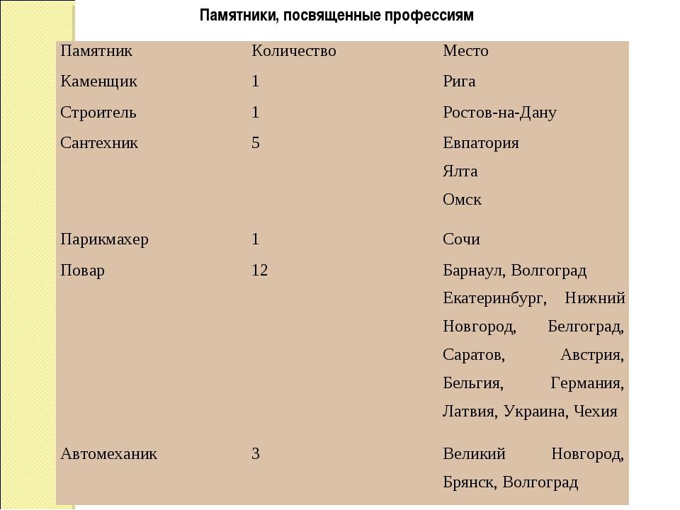 Памятники, посвященные профессиям Памятник Количество Место Каменщик 1Риг...