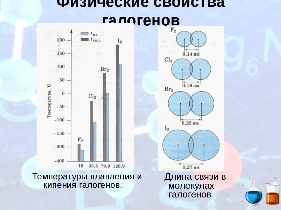 Физические свойства галогенов Температуры плавления и кипения галогенов. Длин...