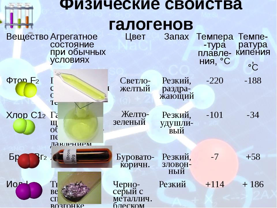 Физические свойства галогенов Вещество Агрегатное состояние при обычных услов...