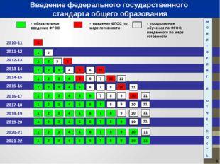 2010-11 2011-12 - обязательное введение ФГОС - введение ФГОС по мере готовно