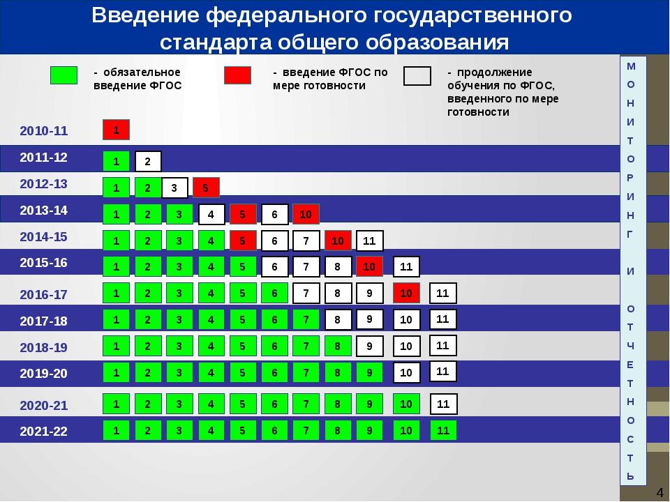 2010-11 2011-12 - обязательное введение ФГОС - введение ФГОС по мере готовно...