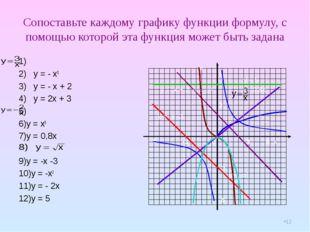 Сопоставьте каждому графику функции формулу, с помощью которой эта функция мо