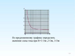 По предложенному графику определить значение силы тока при R=1 Ом ,2 Ом, 3 О