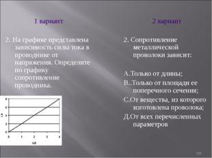 * 1 вариант 2. На графике представлена зависимость силы тока в проводнике от