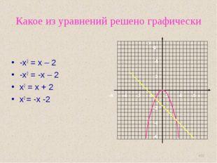Какое из уравнений решено графически -х2 = х – 2 -х2 = -х – 2 х2 = х + 2 х2 =