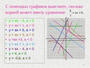 С помощью графиков выясните, сколько корней может иметь уравнение y = ах – 3,