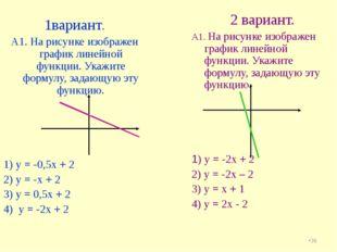 * 1вариант. А1. На рисунке изображен график линейной функции. Укажите формулу