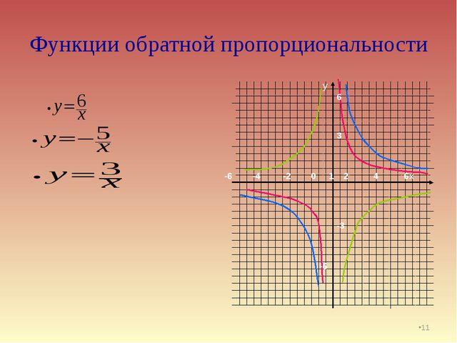 Функции обратной пропорциональности * у х -6 -4 -2 0 1 2 4 6 6 3 -3 -6