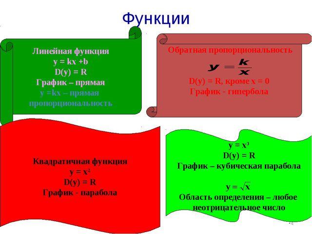 Функции * Линейная функция у = kx +b D(y) = R График – прямая у =kx – прямая...