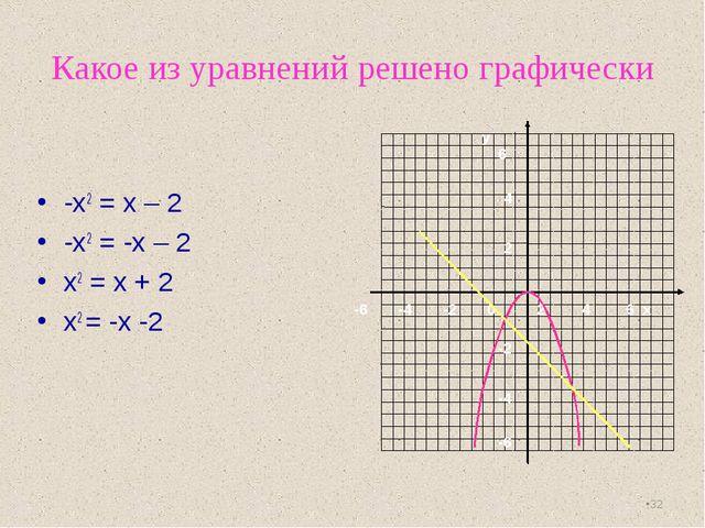 Какое из уравнений решено графически -х2 = х – 2 -х2 = -х – 2 х2 = х + 2 х2 =...