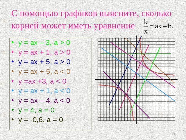 С помощью графиков выясните, сколько корней может иметь уравнение y = ах – 3,...