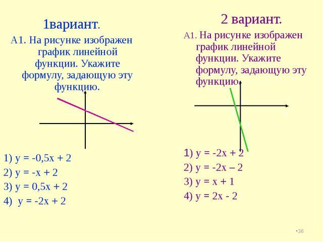 * 1вариант. А1. На рисунке изображен график линейной функции. Укажите формулу...