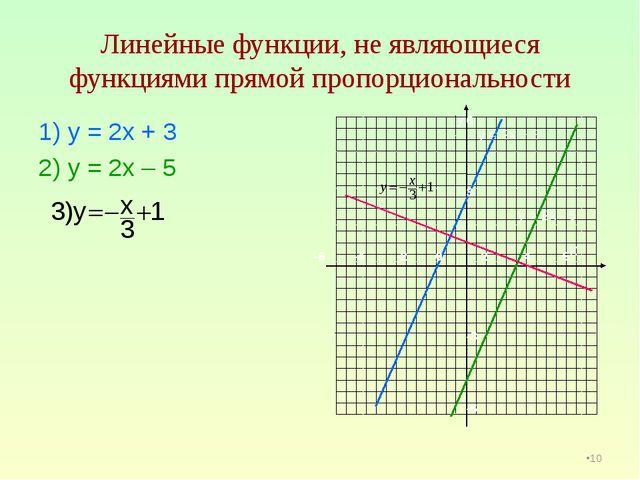 Линейные функции, не являющиеся функциями прямой пропорциональности 1) у = 2х...