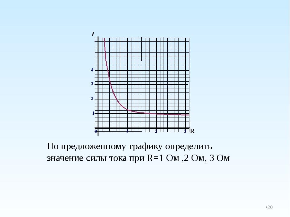 По предложенному графику определить значение силы тока при R=1 Ом ,2 Ом, 3 О...