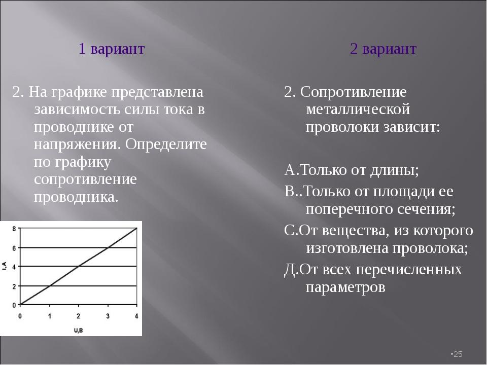 * 1 вариант 2. На графике представлена зависимость силы тока в проводнике от...