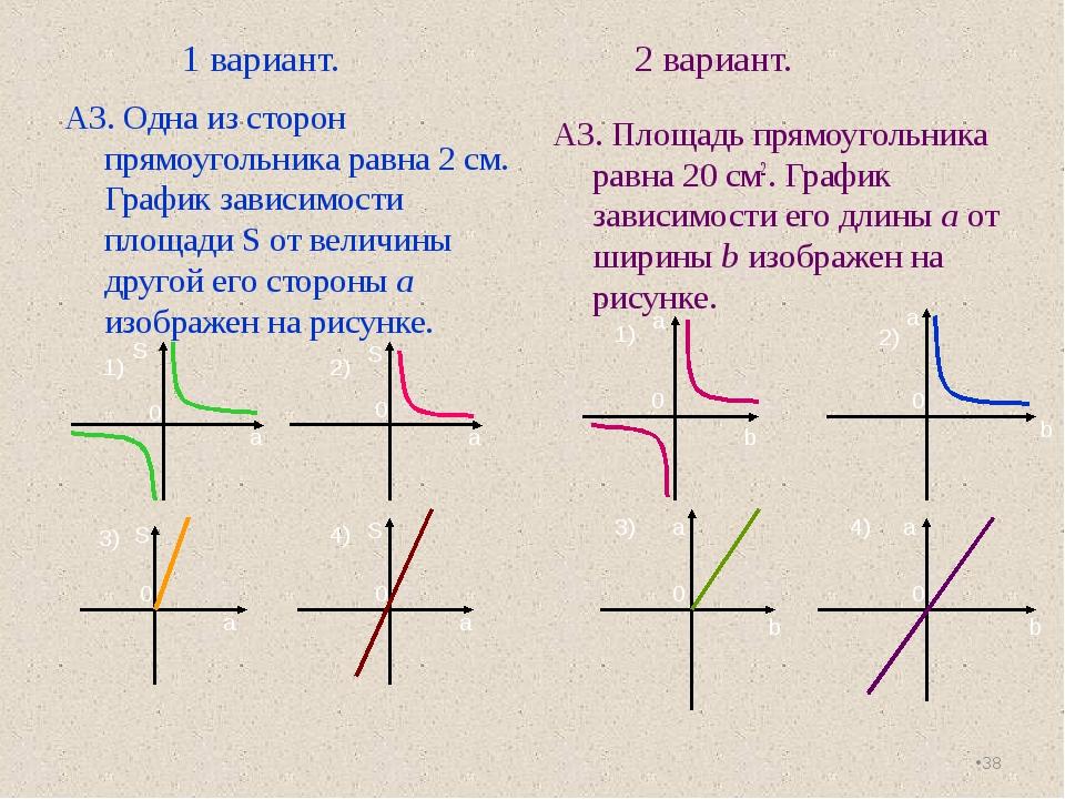 1 вариант. 2 вариант. А3. Одна из сторон прямоугольника равна 2 см. График з...