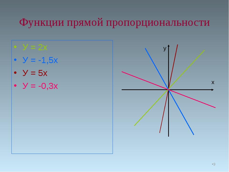 Функции прямой пропорциональности У = 2х У = -1,5х У = 5х У = -0,3х у х *