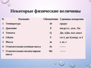 Некоторые физические величины № Название Обозначение Единицы измерения 1 Темп