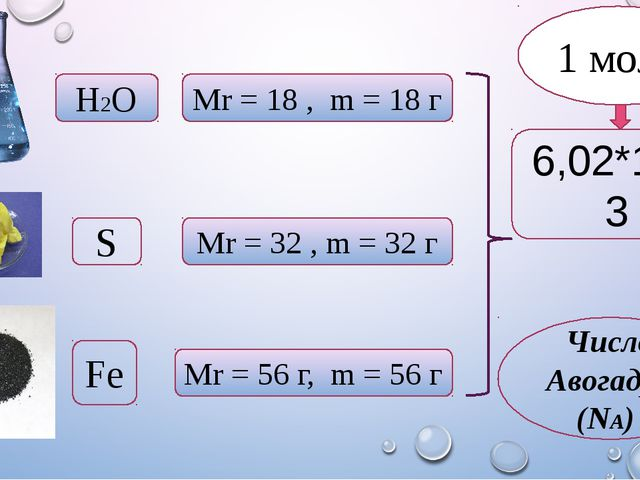 Н2О Mr = 18 , m = 18 г S Mr = 32 , m = 32 г Fe Mr = 56 г, m = 56 г 6,02*1023...
