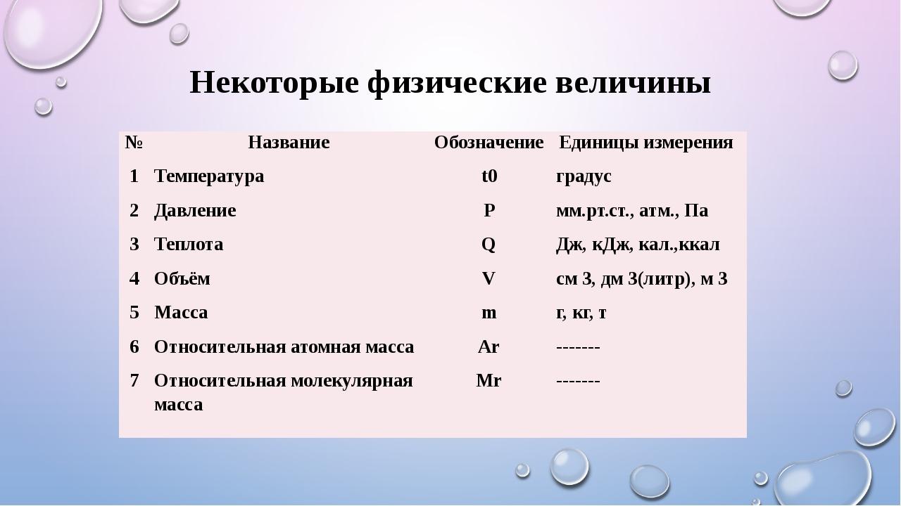 Некоторые физические величины № Название Обозначение Единицы измерения 1 Темп...