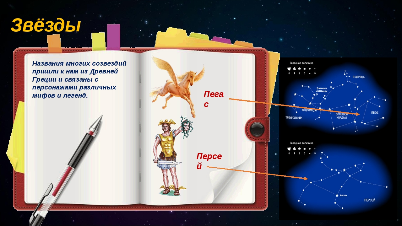 Звёзды Названия многих созвездий пришли к нам из Древней Греции и связаны с п...