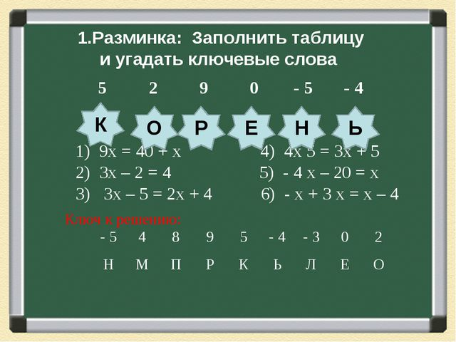 1.Разминка: Заполнить таблицу и угадать ключевые слова 1) 9х = 40 + х 4) 4х 5...