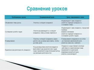Сравнение уроков Требования к уроку Традиционный урок Урок современного типа