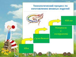 Технологический процесс по изготовлению вязаных изделий Идея Схема вязания Ма
