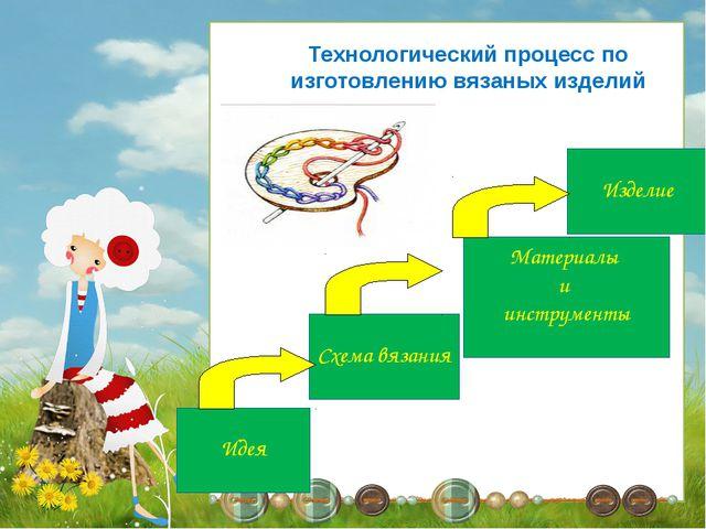 Технологический процесс по изготовлению вязаных изделий Идея Схема вязания Ма...