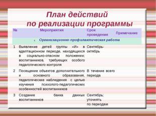 План действий по реализации программы №МероприятияСрок проведенияПримечани
