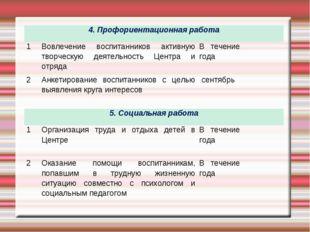 4. Профориентационная работа 1Вовлечение воспитанников активную творческую