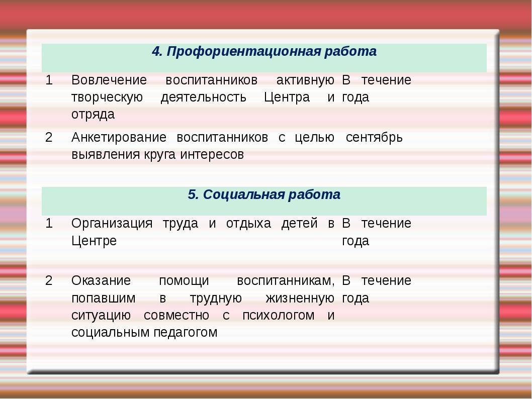 4. Профориентационная работа 1Вовлечение воспитанников активную творческую...