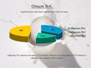 Образец №1 оценили на вкус 35% детей, образец №2 понравился 17% детей, и обра