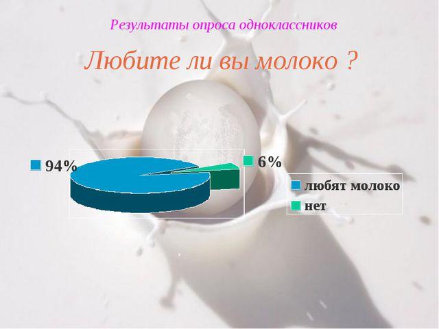 Результаты опроса одноклассников Любите ли вы молоко ?